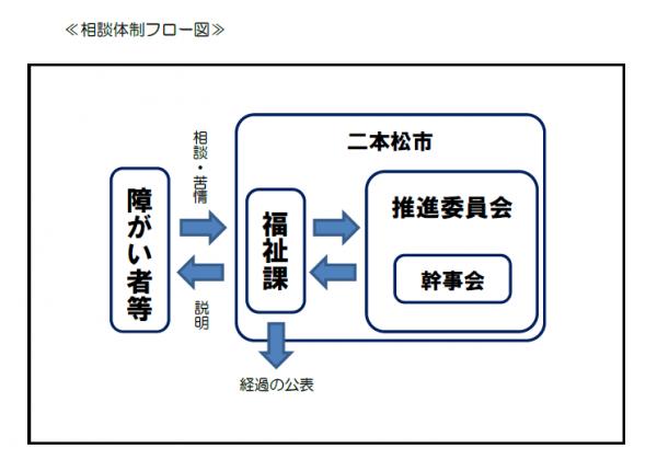 相談体制フロー図