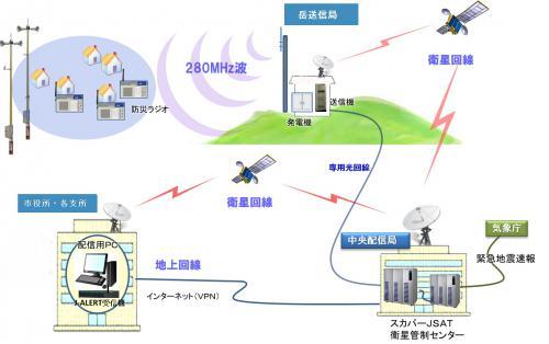 防災行政情報配信システムイメージ図